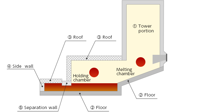 High spped melting furnace image