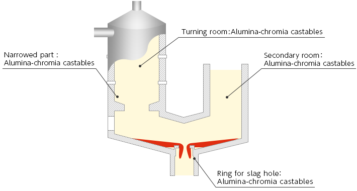 Gasification melting furnace Typical product image