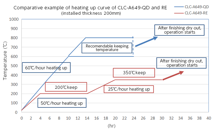 omparative example of heating up curve of CLC-A649-QD and RE