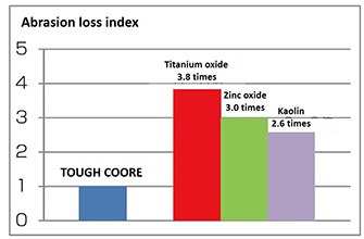 Comparison of abrasion loss among different pigment added coating films